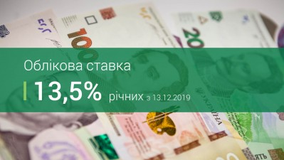 Національний банк знизив облікову ставку до 13,5%